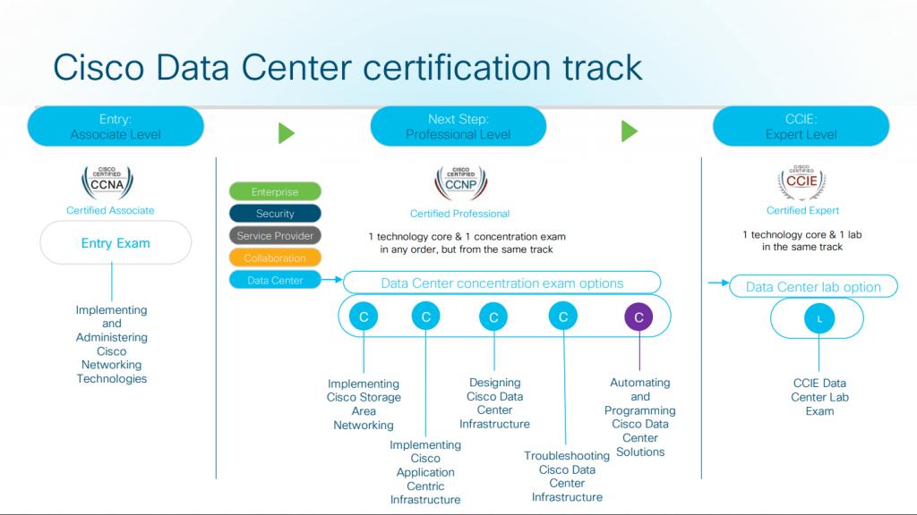 CCNP DataCenter certification track