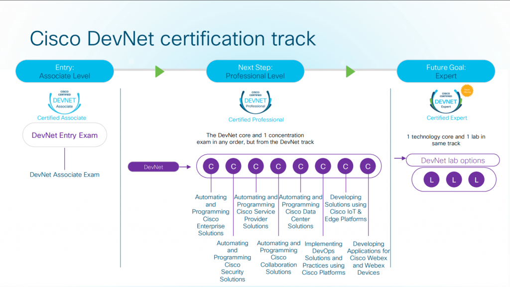 Cisco Introduced new DevNet Training and Certification