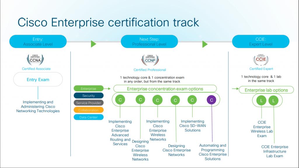 Cisco Enterprise Certification Track